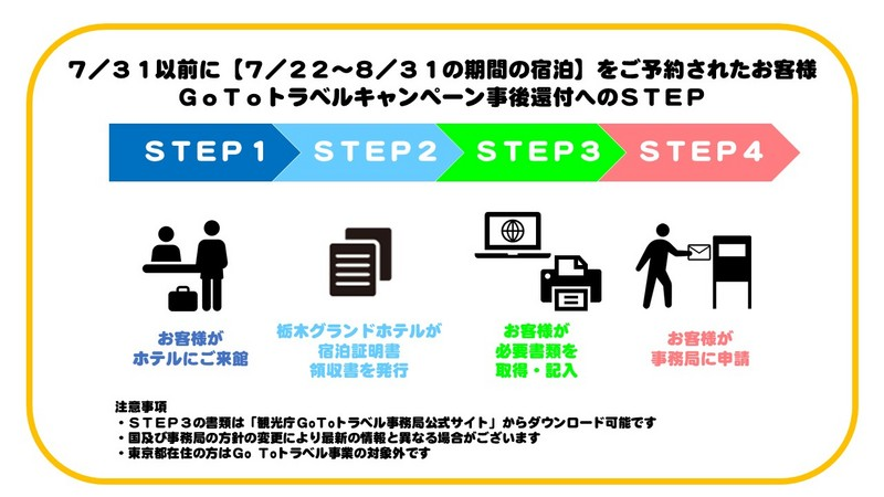 Go Toトラベルキャンペーンの当社対応について(8.15現在)
