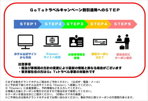 GoToトラベルキャンペーン割引適応のステップ.JPG